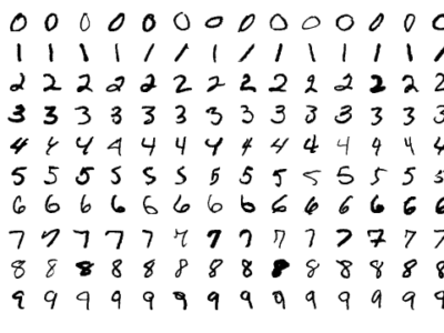MNIST Convolution Neural Network